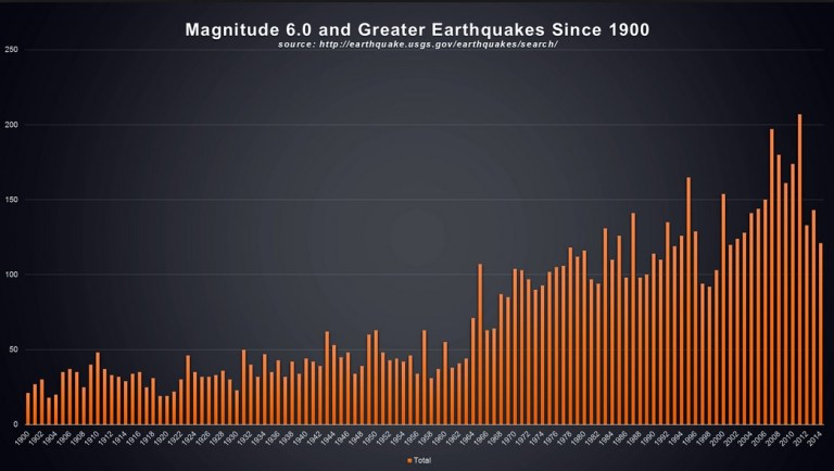 Number of Disasters